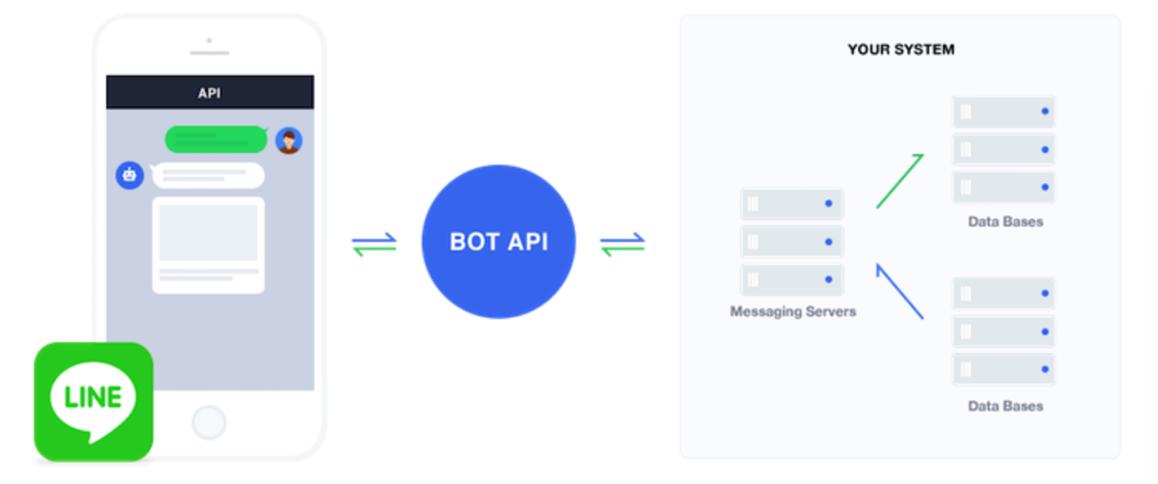エックスサーバーとPHPを使ってLINE BOTを作る方法。プログラミングの練習に最適だぞ! | ほーくブログ