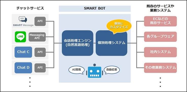 LINE などの主要チャットサービスに対応したチャットボット基盤【SMART BOT】を開発|プレスリリース配信サービス【@Press:アットプレス】